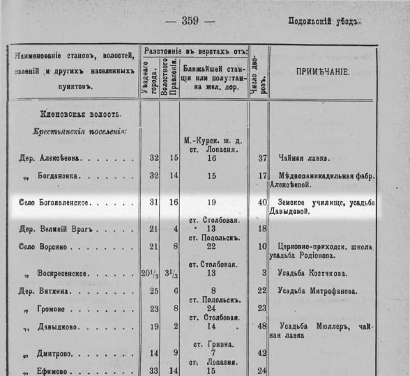 """1913 год. Из книги """"Населенные местности Московской губернии"""""""